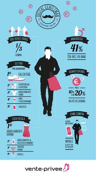Digital Gentleman, online l'uomo acquista più della donna